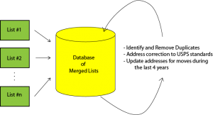 Database with Merge/Purge/Update Services
